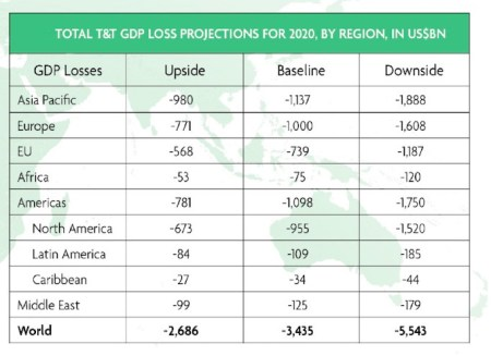 Losses in the different scenarios. (Source: WTTC).