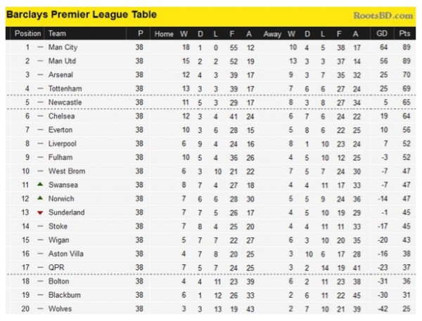 Www barclays premier league table and fixtures - Barclays premier league ranking table ...