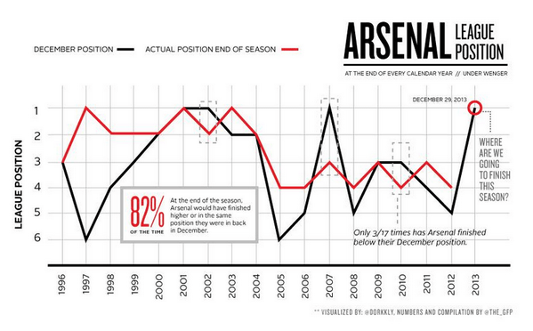 WATCH: Arsenal's Highs Reached During An Impressive 2013