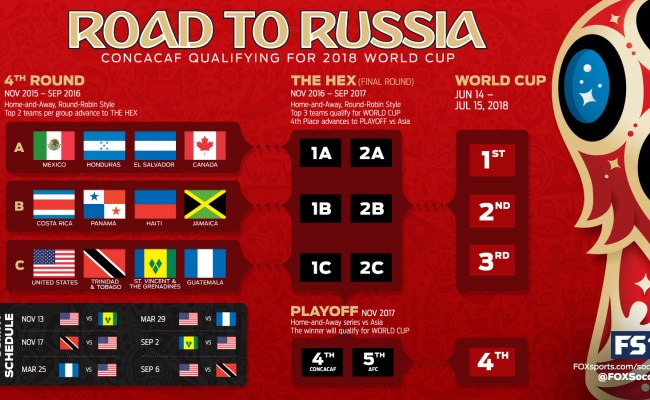 Schedule Of Concacaf World Cup Qualifiers On Us Tv World
