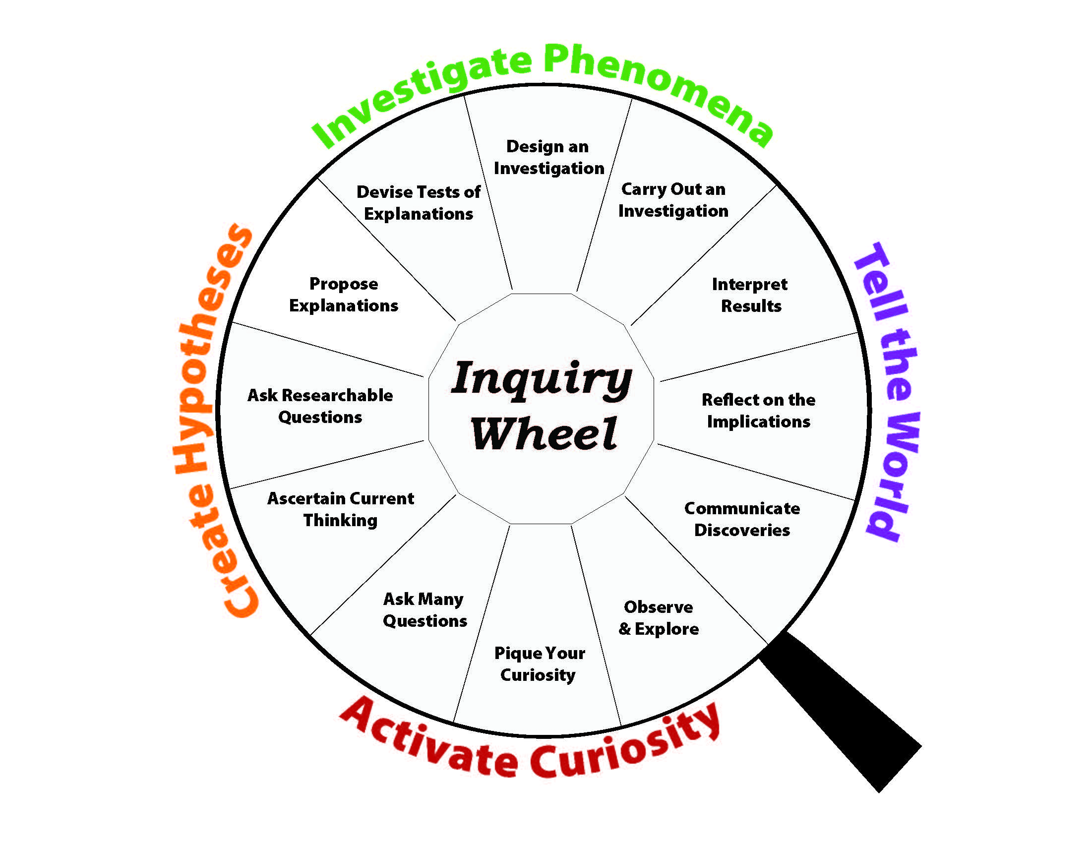 Inquiry 101: Resources for Scholars