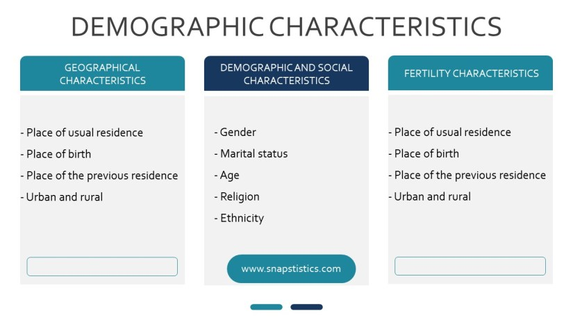 Geographical, fertility, and social characteristics in population