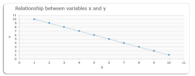 examples-of-perfect-negative-correlation