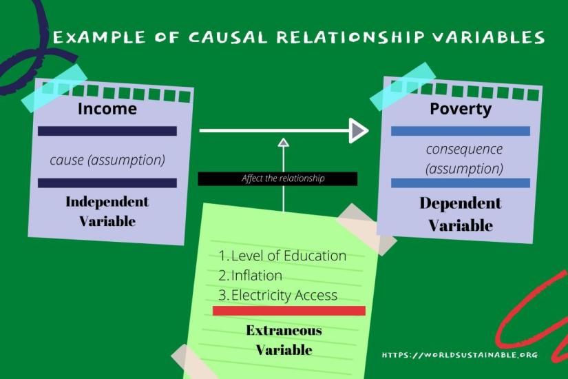 the-relationship-of-variables