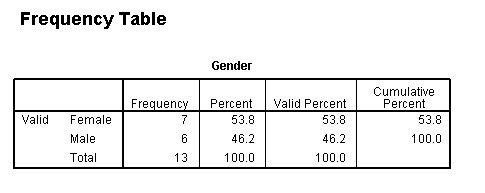 frequencies-table-of-output