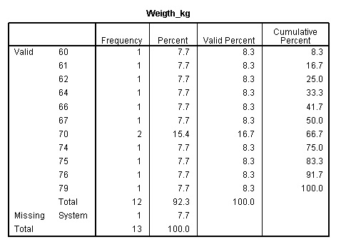 frequencies-table-of-weight-variable