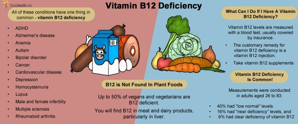 B12 Deficiency: A Silent Epidemic With Serious ...