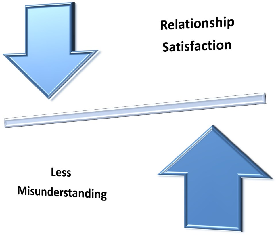 A Guide On How to Communicate Better With Your Partner to Improve your Marriage 2