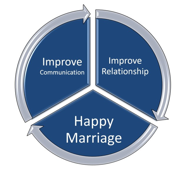 A Guide On How to Communicate Better With Your Partner to Improve your Marriage 3