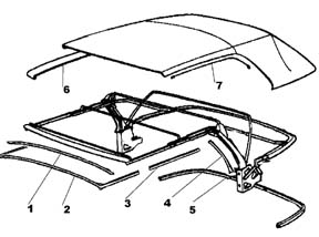 Seat Upholstery, Seat Pads, Convertible Tops and Rubber