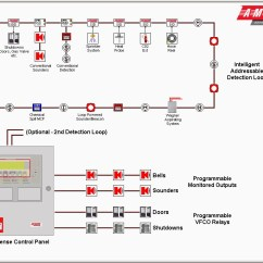 Notifier Duct Detector Wiring Diagram 7 Pin Trailer Plug Ford Addressable Fire Alarm