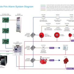 Zeta Addressable Fire Alarm Wiring Diagram 1993 Chevy Silverado Fuel Pump 9 21 Kenmo Lp De System Rh 29 Malibustixx