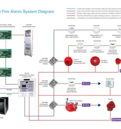 fire alarm system schematic diagram wire diagram database fire alarm line diagram wiring diagram database addressable [ 1400 x 989 Pixel ]
