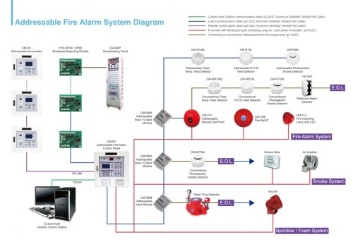 small resolution of basic fire alarm system diagram schema diagram database er control diagram furthermore fire alarm home security systems
