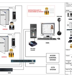 get ptz controller wiring diagram sampleptz controller wiring diagram home security system wiring diagram luxury charming [ 2342 x 1657 Pixel ]