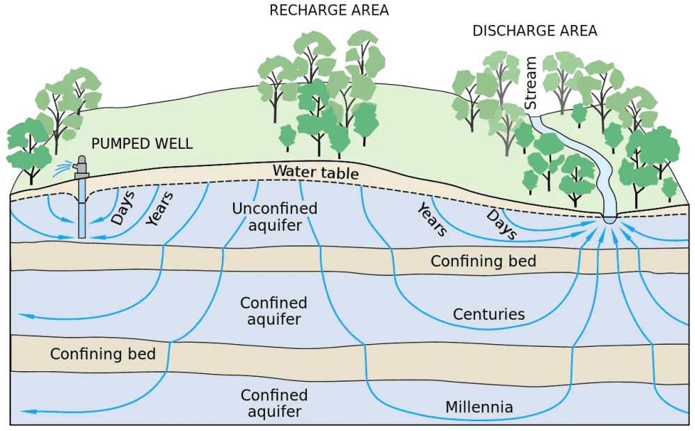 medium resolution of through the hydrologic cycle nature goes through a unique process to resupply the earth s groundwater
