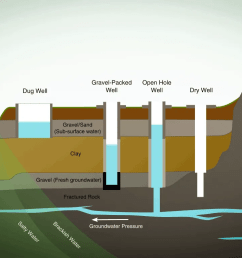 before understanding how a well water system works it s best to understand where the water comes from  [ 1280 x 768 Pixel ]