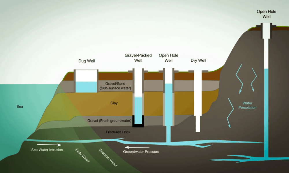 medium resolution of before understanding how a well water system works it s best to understand where the water comes from