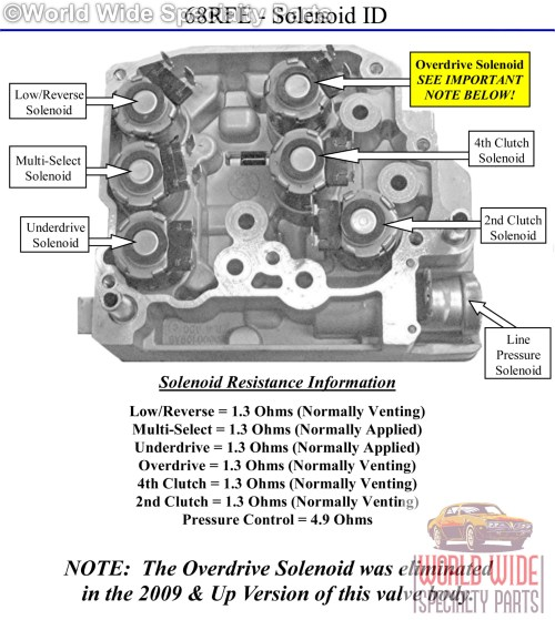small resolution of  48re wiring diagram valve diagram in addition 68rfe transmission valve diagram on 32rh wiring diagram