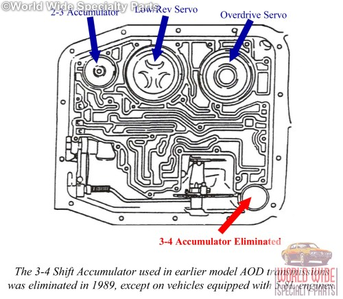 small resolution of aod valve body diagram wiring diagram list ford aod transmission valve body diagram ford aod valve body diagram