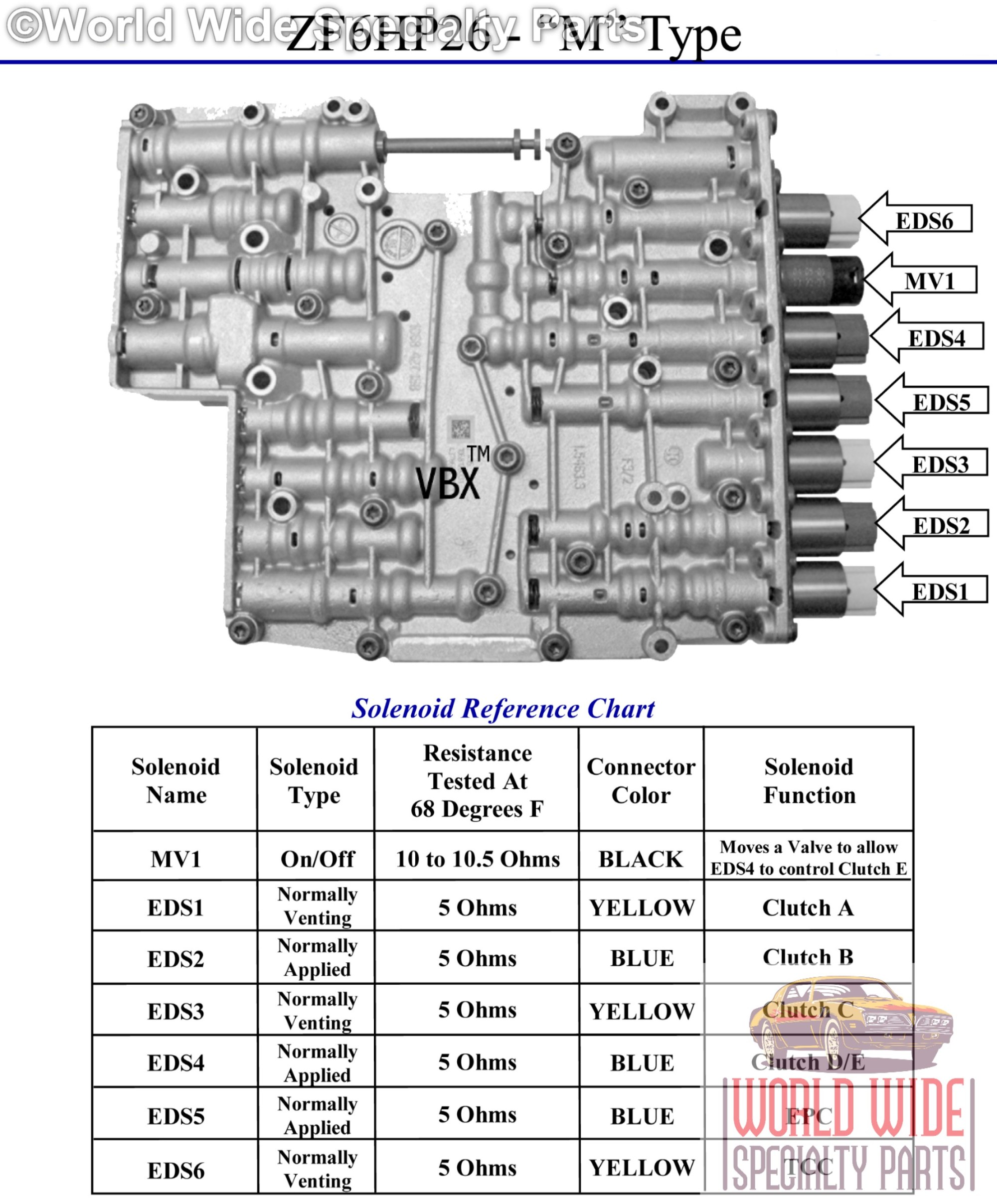 hight resolution of gm 4t65e valve body shift correction package by superior sonnax 1 2 accumulator control kit 36948 13k resolves factory tech 1989 2003