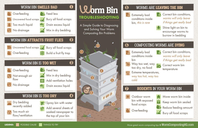 Worm Bin Troubleshooting Magnet