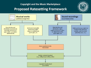 Proposed Ratesetting Framework