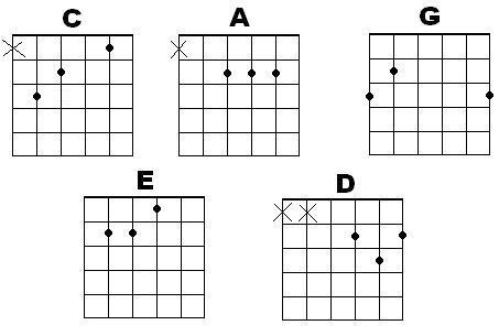 Guitar Chord Voicing