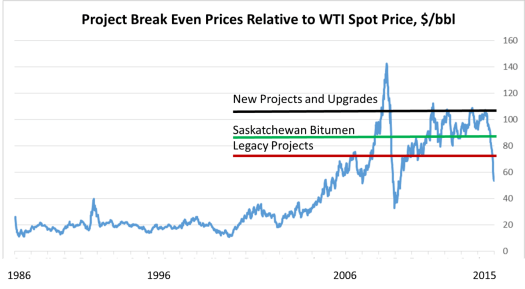 breakeven wti