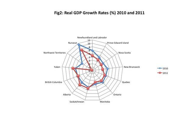 Worthwhile Canadian Initiative: Visualizing GDP Performance
