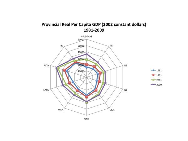 Worthwhile Canadian Initiative: Visualizing GDP Performance
