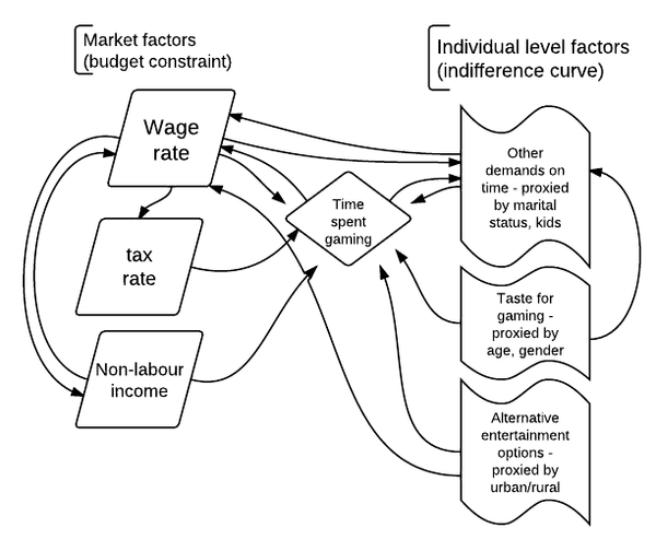 Worthwhile Canadian Initiative: Flowcharts as models