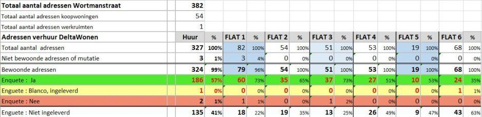 Draagvlak Wortmanstraat in cijfers