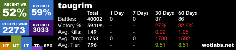 Taugrim's WN8 stats