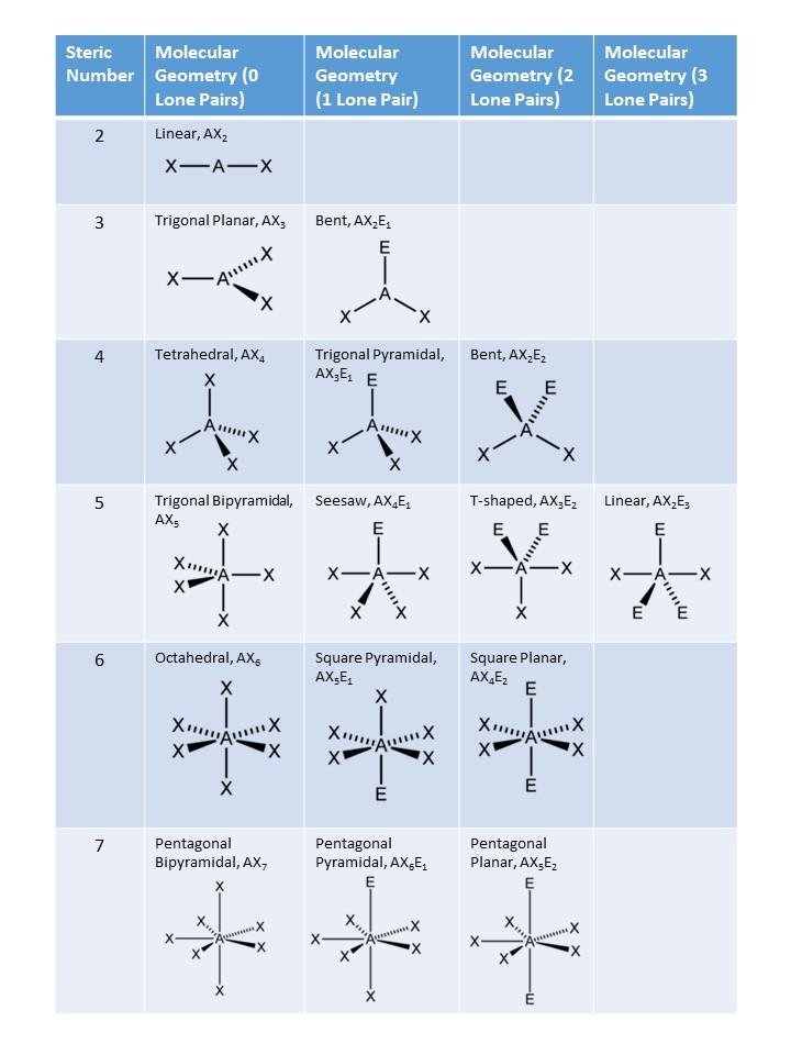 PDF Molecular Geometry and Bonding Theory Molecular Geometry