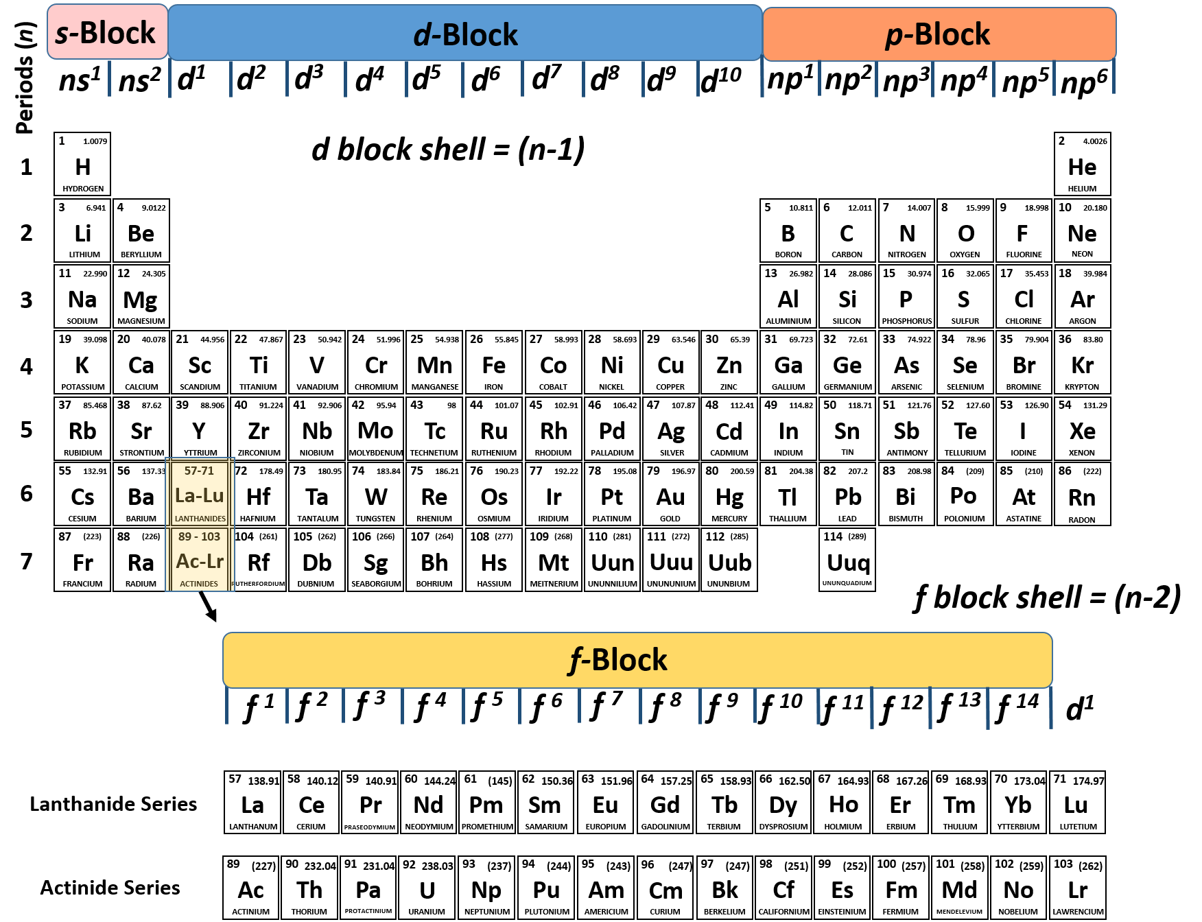 How To Read The Periodic Table Charges
