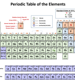 CH104 – Chapter 2: Atoms and The Periodic Table – Chemistry [ 1218 x 1639 Pixel ]