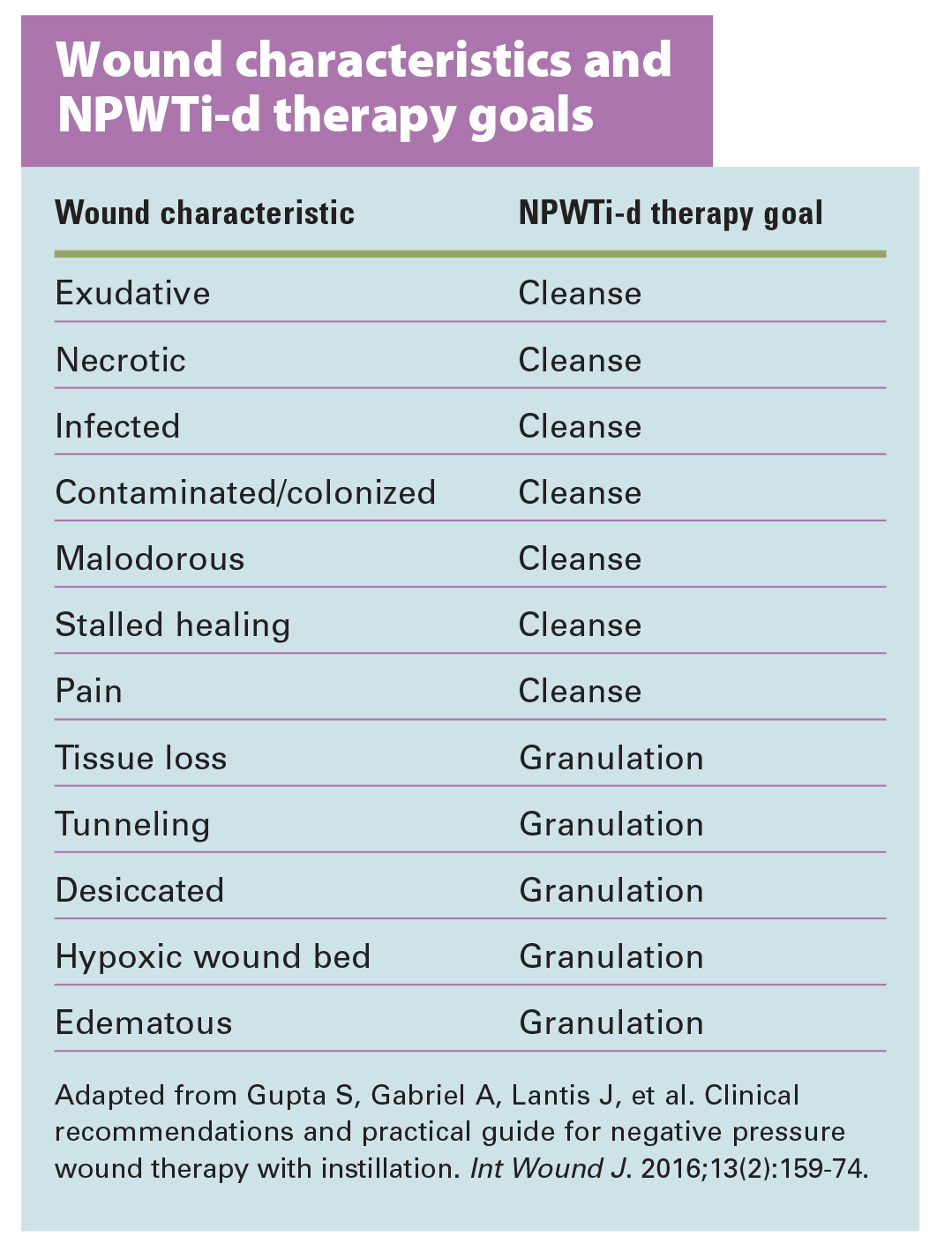 WOUND CARE A TOOL TO ASSIST HOME HEALTH NURSES IN WOUND ASSESSMENT essay for college