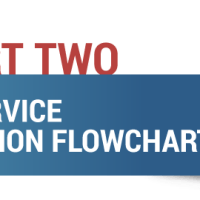 PTSD SERVICE CONNECTION FLOW CHART