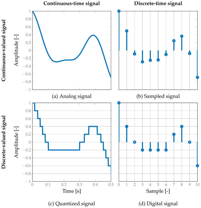 Figure 1. The four possible combinations of signal types.