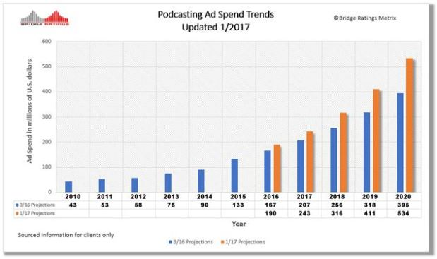 Podcast advertising spend graph