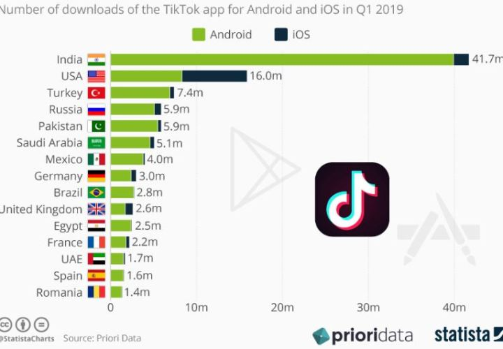 TikTok graph
