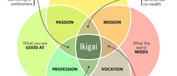 Ikigai for an increased wellbeing at work WOW! Ways