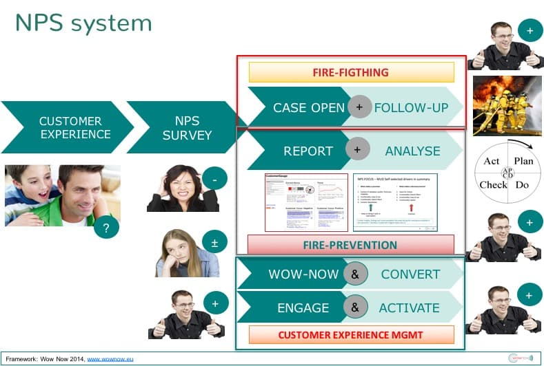 Initial NPS System framework in 2014