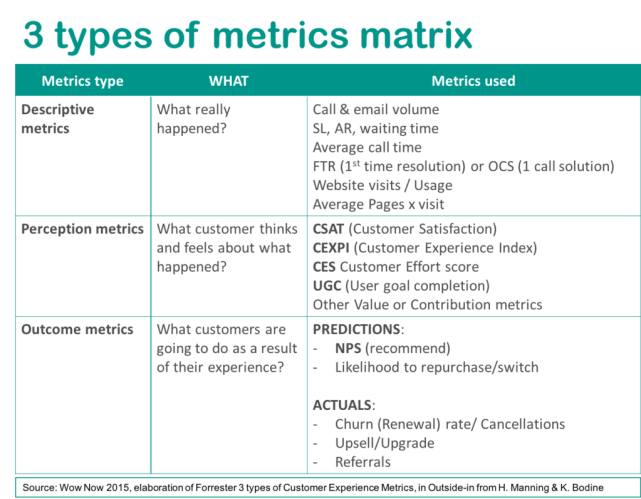 CX-Framework-Series-4-types-metrics