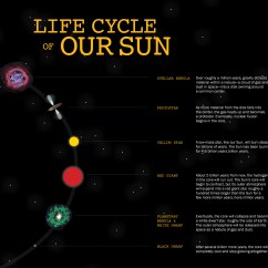 Diagram Of A Low Mass Star Life Cycle Smart Car Horn Wiring Science Fusion Toyskids Co Would It Be Possible To Extend The Sun U2019s Somehow Solar Nuclear