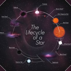 Diagram Of A Low Mass Star Life Cycle Installing 3 Way Switch With Wiring Diagrams The Futurism