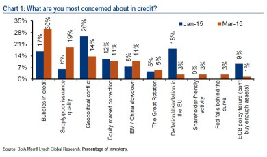 BofA credit investor fears
