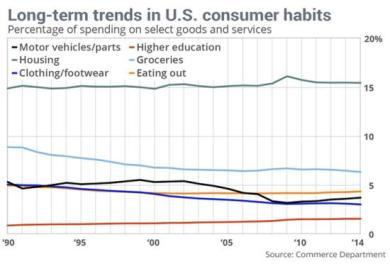Consumer-spending-habits