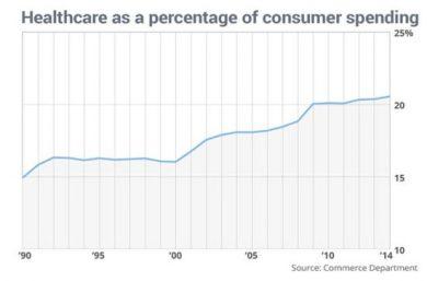 Consumer-spending-healthcare
